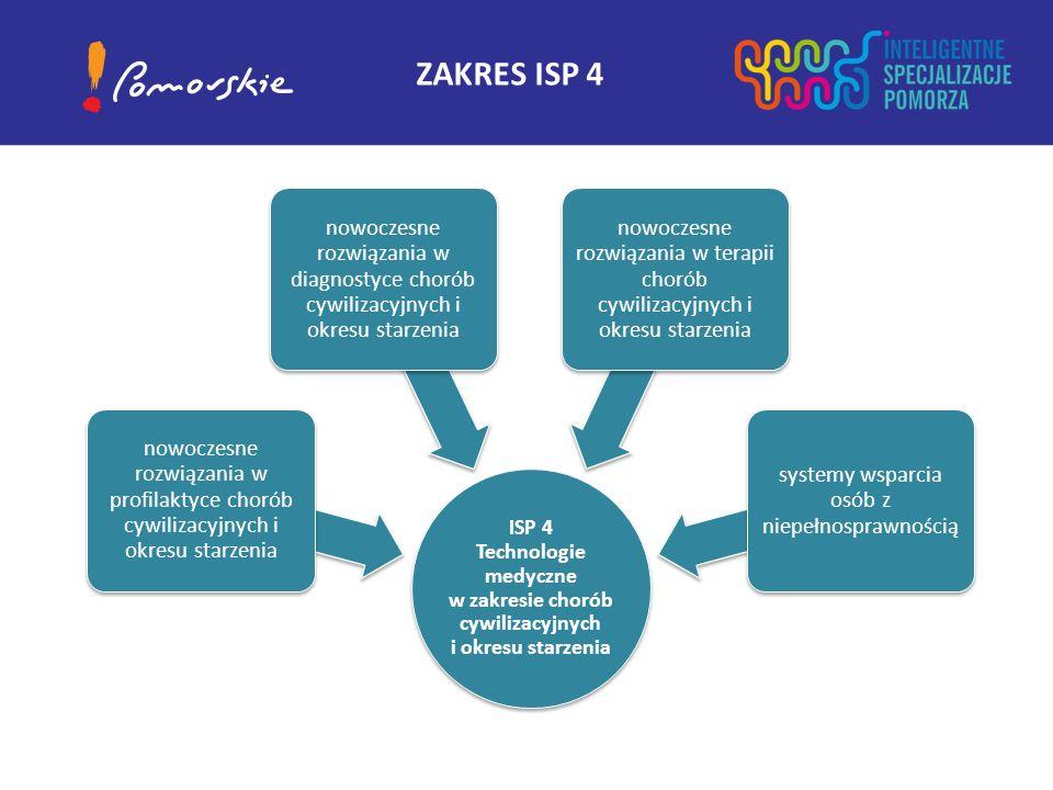 ISP 4 Technologie medyczne w zakresie chorób cywilizacyjnych i okresu starzenia nowoczesne rozwiązania w profilaktyce chorób cywilizacyjnych i okresu starzenia nowoczesne rozwiązania w diagnostyce chorób cywilizacyjnych i okresu starzenia nowoczesne rozwiązania w terapii chorób cywilizacyjnych i okresu starzenia systemy wsparcia osób z niepełnosprawnością ZAKRES ISP 4