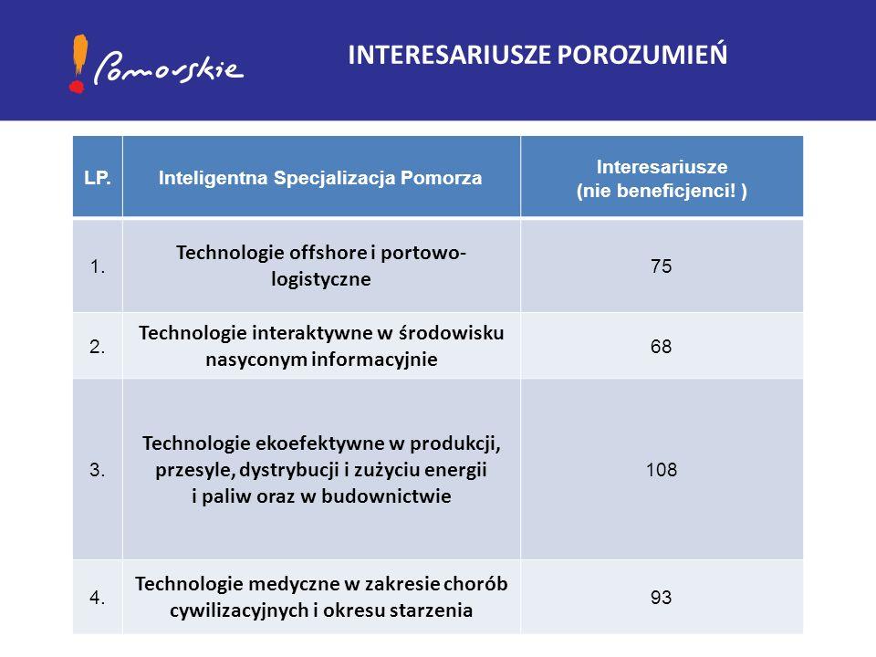 INTERESARIUSZE POROZUMIEŃ LP. Inteligentna Specjalizacja Pomorza Interesariusze (nie beneficjenci.