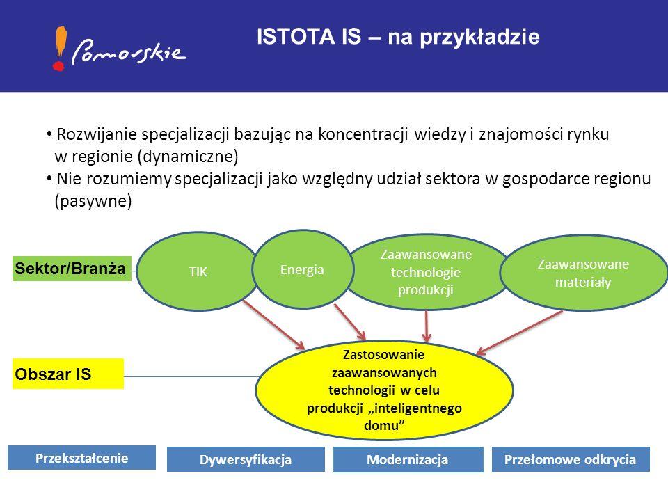"""Rozwijanie specjalizacji bazując na koncentracji wiedzy i znajomości rynku w regionie (dynamiczne) Nie rozumiemy specjalizacji jako względny udział sektora w gospodarce regionu (pasywne) ISTOTA IS – na przykładzie Zaawansowane technologie produkcji Zastosowanie zaawansowanych technologii w celu produkcji """"inteligentnego domu Sektor/Branża Obszar IS Modernizacja Przekształcenie DywersyfikacjaPrzełomowe odkrycia TIK Energia Zaawansowane materiały"""