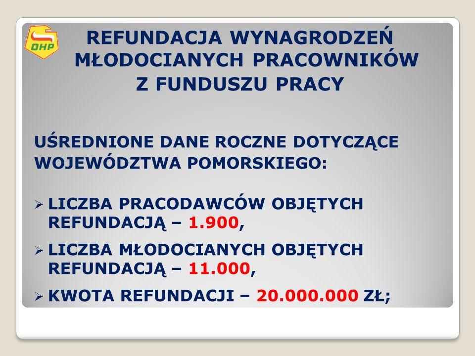 REFUNDACJA WYNAGRODZEŃ MŁODOCIANYCH PRACOWNIKÓW Z FUNDUSZU PRACY UŚREDNIONE DANE ROCZNE DOTYCZĄCE WOJEWÓDZTWA POMORSKIEGO:  LICZBA PRACODAWCÓW OBJĘTYCH REFUNDACJĄ – 1.900,  LICZBA MŁODOCIANYCH OBJĘTYCH REFUNDACJĄ – 11.000,  KWOTA REFUNDACJI – 20.000.000 ZŁ;