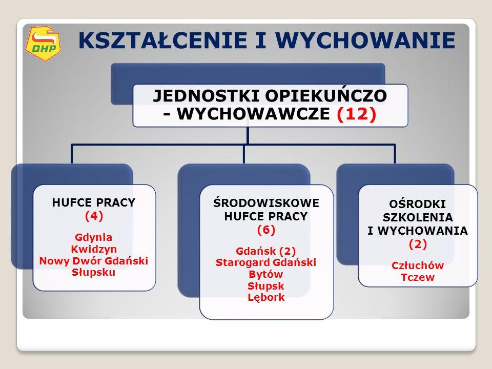 KSZTAŁCENIE I WYCHOWANIE JEDNOSTKI OPIEKUŃCZO - WYCHOWAWCZE (12) HUFCE PRACY (4) Gdynia Kwidzyn Nowy Dwór Gdański Słupsku ŚRODOWISKOWE HUFCE PRACY (6) Gdańsk (2) Starogard Gdański Bytów Słupsk Lębork OŚRODKI SZKOLENIA I WYCHOWANIA (2) Człuchów Tczew