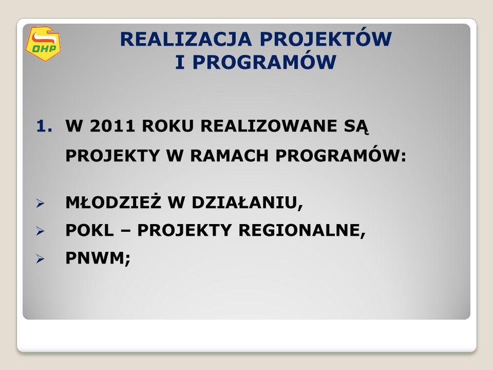 REALIZACJA PROJEKTÓW I PROGRAMÓW 1.W 2011 ROKU REALIZOWANE SĄ PROJEKTY W RAMACH PROGRAMÓW:  MŁODZIEŻ W DZIAŁANIU,  POKL – PROJEKTY REGIONALNE,  PNWM;
