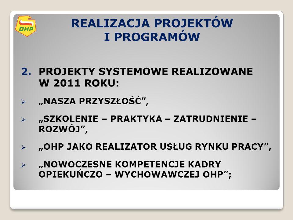 """REALIZACJA PROJEKTÓW I PROGRAMÓW 2.PROJEKTY SYSTEMOWE REALIZOWANE W 2011 ROKU:  """"NASZA PRZYSZŁOŚĆ ,  """"SZKOLENIE – PRAKTYKA – ZATRUDNIENIE – ROZWÓJ ,  """"OHP JAKO REALIZATOR USŁUG RYNKU PRACY ,  """"NOWOCZESNE KOMPETENCJE KADRY OPIEKUŃCZO – WYCHOWAWCZEJ OHP ;"""