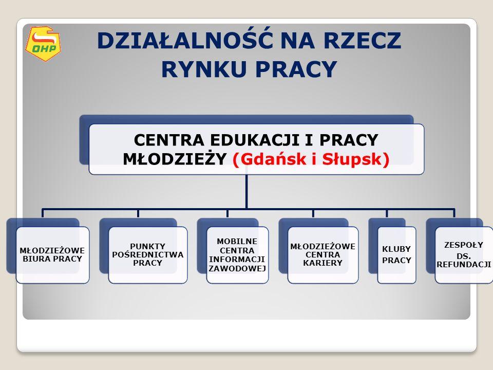 DZIAŁALNOŚĆ NA RZECZ RYNKU PRACY CENTRA EDUKACJI I PRACY MŁODZIEŻY (Gdańsk i Słupsk) MŁODZIEŻOWE BIURA PRACY PUNKTY POŚREDNICTWA PRACY MOBILNE CENTRA INFORMACJI ZAWODOWEJ MŁODZIEŻOWE CENTRA KARIERY KLUBY PRACY ZESPOŁY DS.