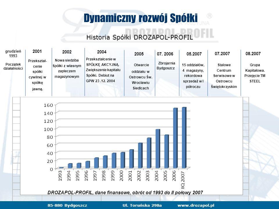 www.drozapol.pl85-880 BydgoszczUl. Toruńska 298awww.drozapol.pl85-880 BydgoszczUl. Toruńska 298a Dynamiczny rozwój Spółki Historia Spółki DROZAPOL-PRO