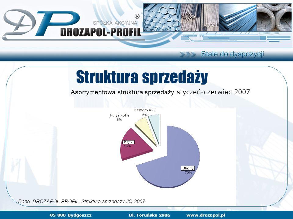 www.drozapol.pl85-880 BydgoszczUl. Toruńska 298a Struktura sprzedaży Asortymentowa struktura sprzedaży styczeń-czerwiec 2007 Dane: DROZAPOL-PROFIL, St