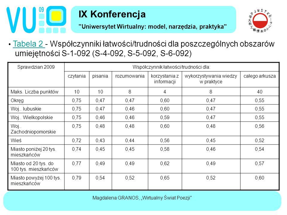 """Magdalena GRANOS, """"Wirtualny Świat Poezji Tabela 2 - Współczynniki łatwości/trudności dla poszczególnych obszarów Tabela 2 umiejętności S-1-092 (S-4-092, S-5-092, S-6-092) IX Konferencja Uniwersytet Wirtualny: model, narzędzia, praktyka Sprawdzian 2009Współczynnik łatwości/trudności dla: czytaniapisaniarozumowaniakorzystania z informacji wykorzystywania wiedzy w praktyce całego arkusza Maks."""