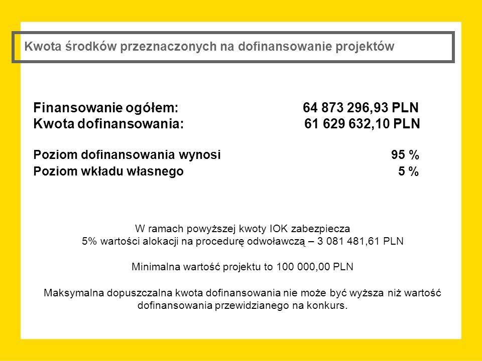 Kwota środków przeznaczonych na dofinansowanie projektów Finansowanie ogółem: 64 873 296,93 PLN Kwota dofinansowania: 61 629 632,10 PLN Poziom dofinansowania wynosi 95 % Poziom wkładu własnego 5 % W ramach powyższej kwoty IOK zabezpiecza 5% wartości alokacji na procedurę odwoławczą – 3 081 481,61 PLN Minimalna wartość projektu to 100 000,00 PLN Maksymalna dopuszczalna kwota dofinansowania nie może być wyższa niż wartość dofinansowania przewidzianego na konkurs.