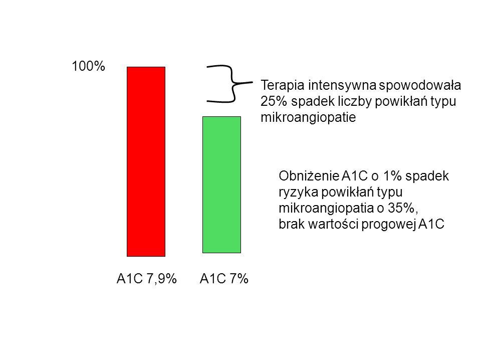 100% A1C 7%A1C 7,9% Terapia intensywna spowodowała 25% spadek liczby powikłań typu mikroangiopatie Obniżenie A1C o 1% spadek ryzyka powikłań typu mikr