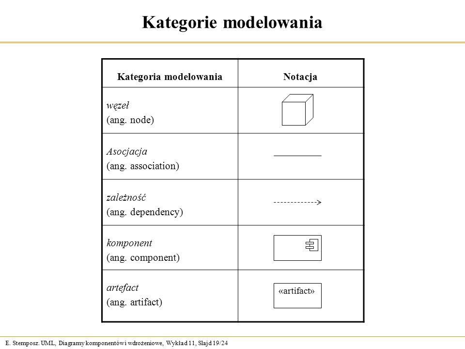 E. Stemposz. UML, Diagramy komponentów i wdrożeniowe, Wykład 11, Slajd 19/24 Kategorie modelowania Kategoria modelowaniaNotacja węzeł (ang. node) Asoc