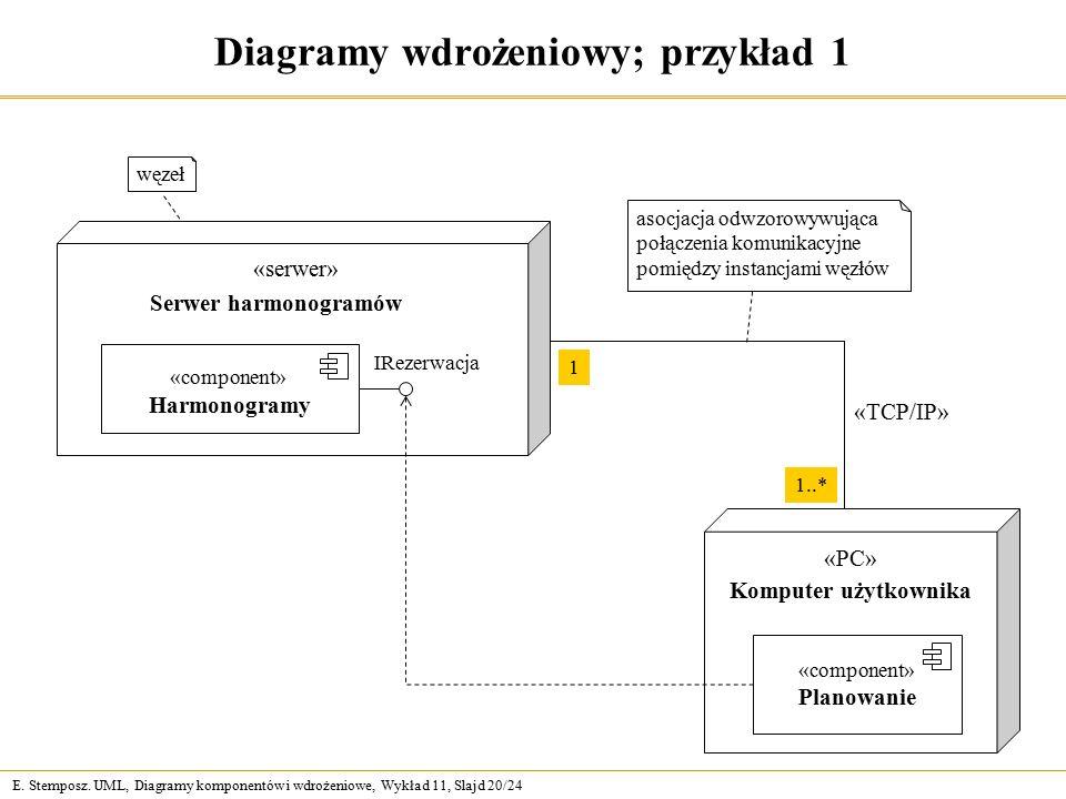 E. Stemposz. UML, Diagramy komponentów i wdrożeniowe, Wykład 11, Slajd 20/24 Diagramy wdrożeniowy; przykład 1 Serwer harmonogramów Komputer użytkownik