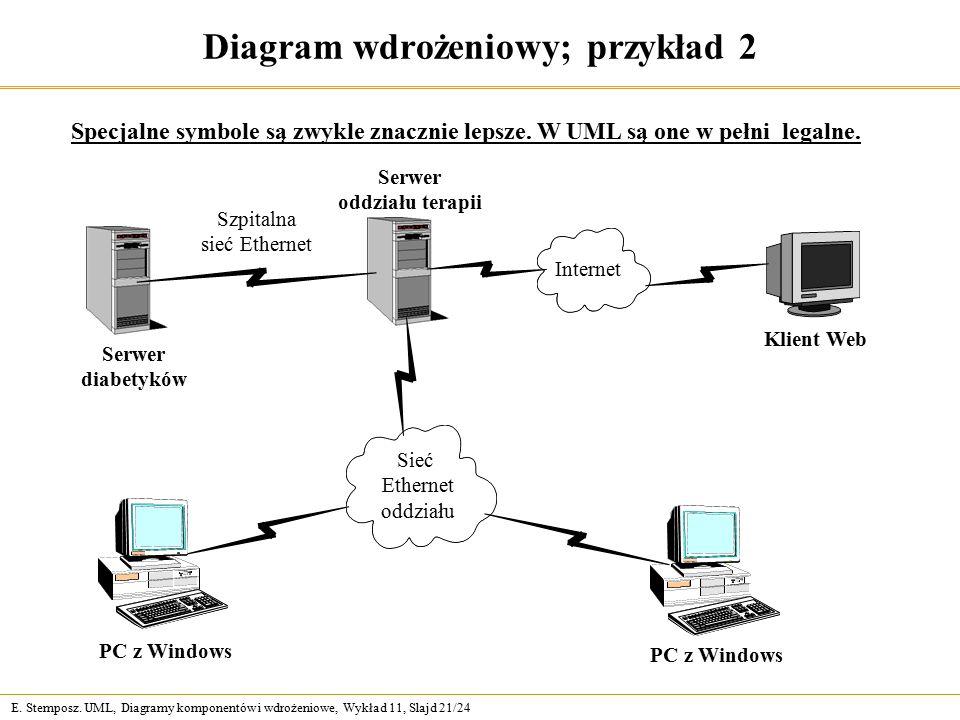 E. Stemposz. UML, Diagramy komponentów i wdrożeniowe, Wykład 11, Slajd 21/24 Diagram wdrożeniowy; przykład 2 Specjalne symbole są zwykle znacznie leps