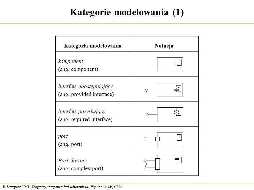 E. Stemposz. UML, Diagramy komponentów i wdrożeniowe, Wykład 11, Slajd 7/24 Kategorie modelowania (1) Kategoria modelowaniaNotacja komponent (ang. com