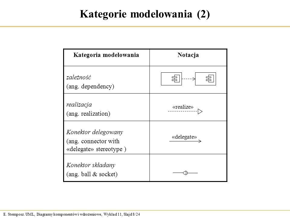 E. Stemposz. UML, Diagramy komponentów i wdrożeniowe, Wykład 11, Slajd 8/24 Kategorie modelowania (2) Kategoria modelowaniaNotacja zależność (ang. dep