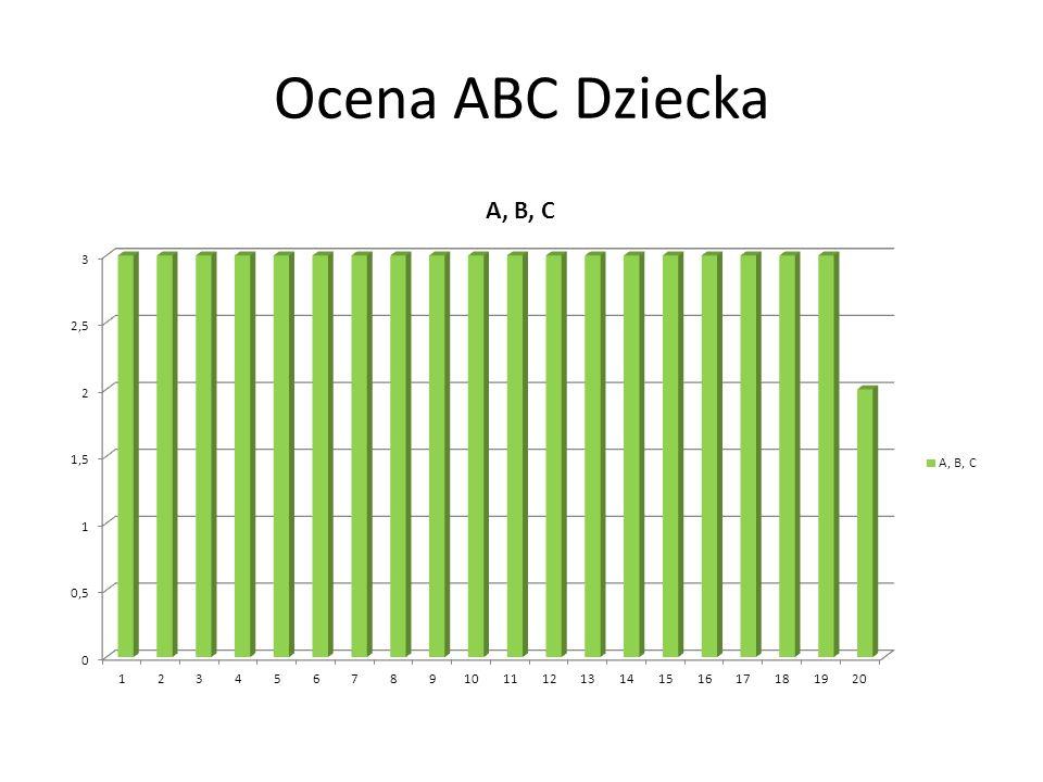 ABC 19 zespołów prawidłowo oceniła zarówno oddech jak i tętno u dziecka 1 zespół zrobił to w sposób niekompletny.