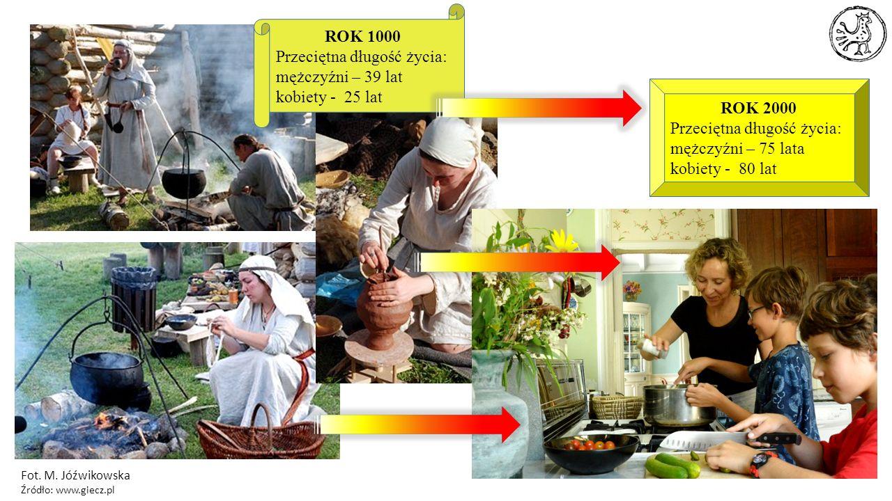 Fot. M. Jóźwikowska Źródło: www.giecz.pl ROK 1000 Przeciętna długość życia: mężczyźni – 39 lat kobiety - 25 lat ROK 2000 Przeciętna długość życia: męż