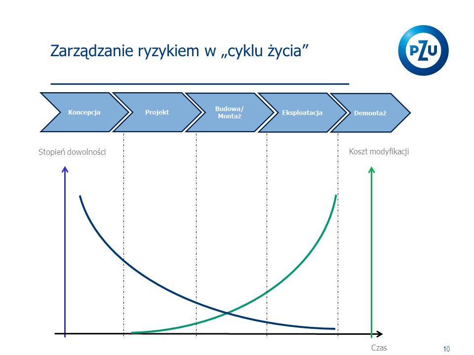 """Zarządzanie ryzykiem w """"cyklu życia"""" 10 Stopień dowolności Czas Koszt modyfikacji"""