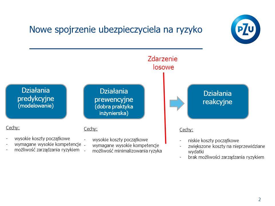 Nowe spojrzenie ubezpieczyciela na ryzyko 2 Działania prewencyjne (dobra praktyka inżynierska) Działania reakcyjne Działania predykcyjne (modelowanie)