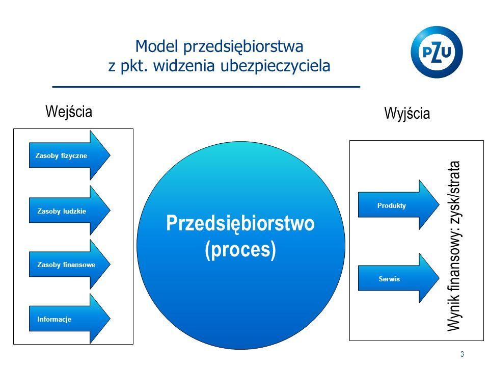 Model przedsiębiorstwa z pkt. widzenia ubezpieczyciela 3 Wejścia Przedsiębiorstwo (proces) Wynik finansowy: zysk/strata Zasoby fizyczne Zasoby ludzkie