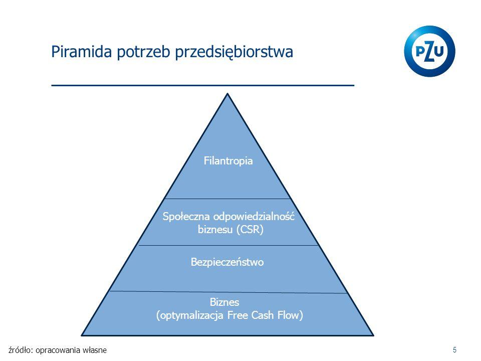 Piramida potrzeb przedsiębiorstwa 5 Biznes (optymalizacja Free Cash Flow) Bezpieczeństwo Społeczna odpowiedzialność biznesu (CSR) Filantropia źródło:
