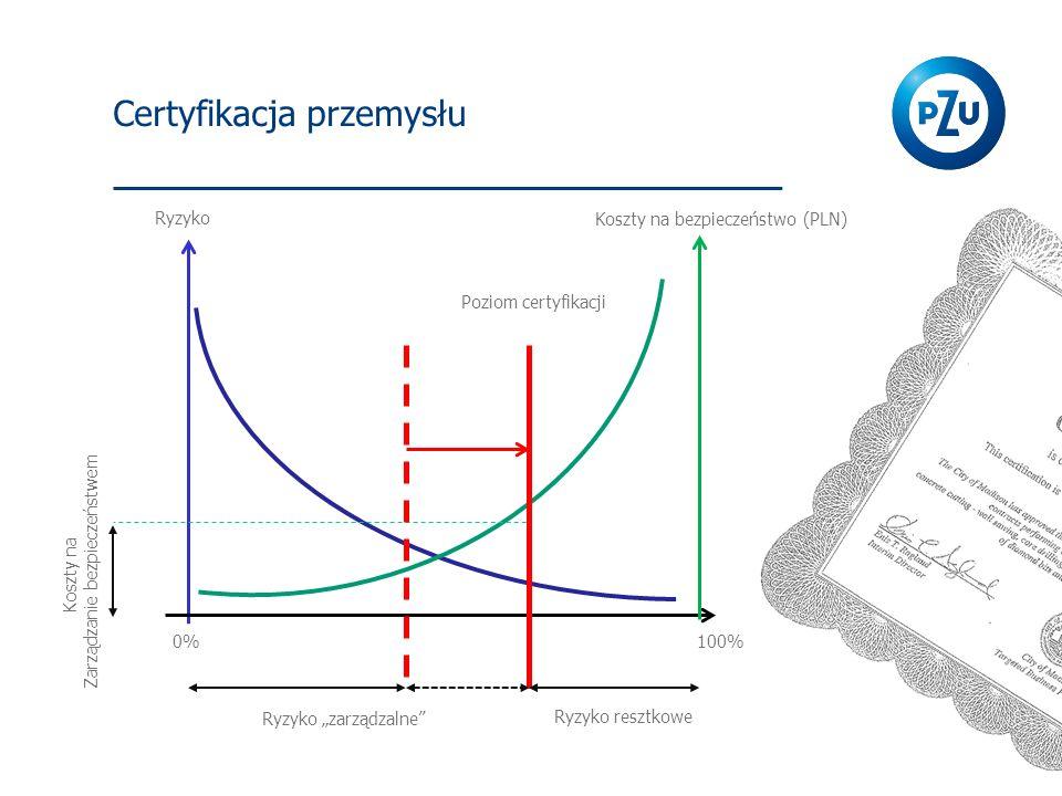 """Ryzyko 100% Ryzyko resztkowe Koszty na bezpieczeństwo (PLN) Ryzyko """"zarządzalne"""" 0% Koszty na Zarządzanie bezpieczeństwem Poziom certyfikacji"""