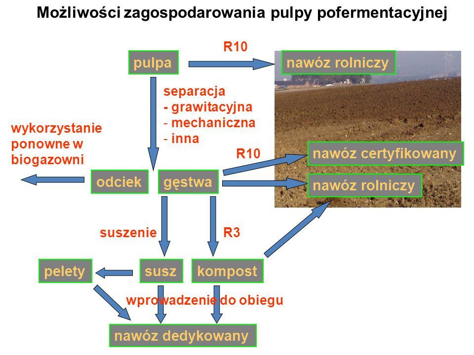 Możliwości zagospodarowania pulpy pofermentacyjnej nawóz rolniczypulpa R10 separacja - grawitacyjna - mechaniczna - inna gęstwaodciek R10 suszenieR3 k