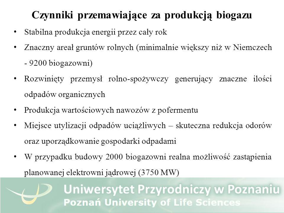 Czynniki przemawiające za produkcją biogazu Stabilna produkcja energii przez cały rok Znaczny areał gruntów rolnych (minimalnie większy niż w Niemczec