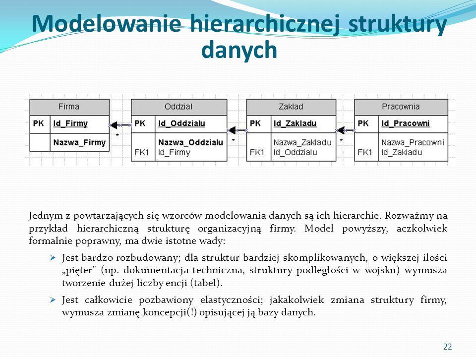 Modelowanie hierarchicznej struktury danych Jednym z powtarzających się wzorców modelowania danych są ich hierarchie.