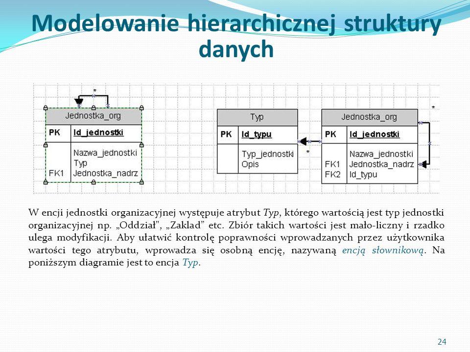 Modelowanie hierarchicznej struktury danych W encji jednostki organizacyjnej występuje atrybut Typ, którego wartością jest typ jednostki organizacyjnej np.