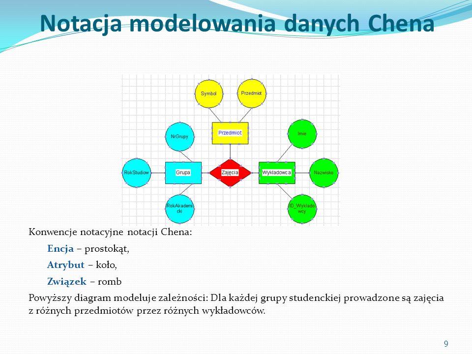 Notacja modelowania danych Chena Konwencje notacyjne notacji Chena: Encja – prostokąt, Atrybut – koło, Związek – romb Powyższy diagram modeluje zależności: Dla każdej grupy studenckiej prowadzone są zajęcia z różnych przedmiotów przez różnych wykładowców.