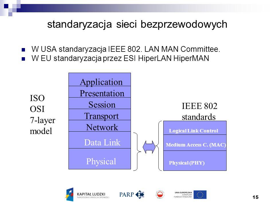 15 standaryzacja sieci bezprzewodowych W USA standaryzacja IEEE 802. LAN MAN Committee. W EU standaryzacja przez ESI HiperLAN HiperMAN Application Pre