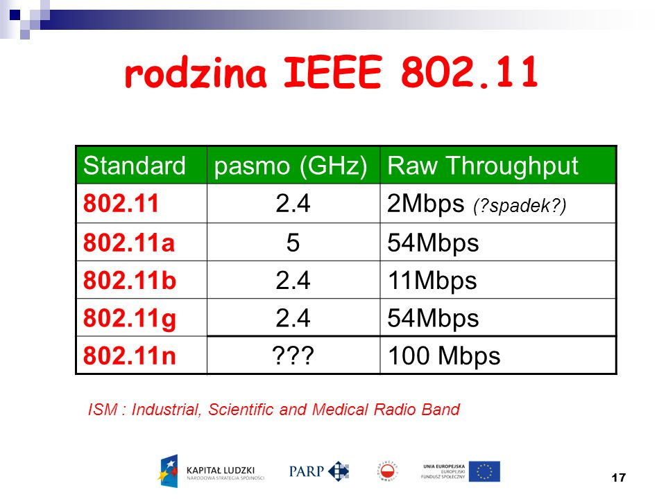 17 Standardpasmo (GHz)Raw Throughput 802.112.42Mbps (?spadek?) 802.11a554Mbps 802.11b2.411Mbps 802.11g2.454Mbps 802.11n???100 Mbps ISM : Industrial, S