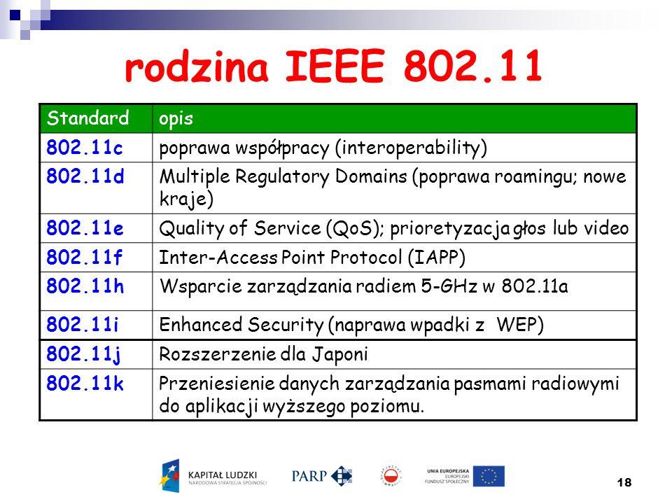 18 rodzina IEEE 802.11 Standardopis 802.11cpoprawa współpracy (interoperability) 802.11dMultiple Regulatory Domains (poprawa roamingu; nowe kraje) 802
