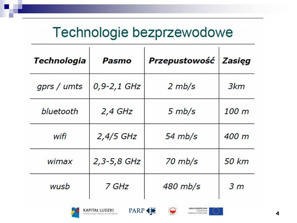 15 standaryzacja sieci bezprzewodowych W USA standaryzacja IEEE 802.