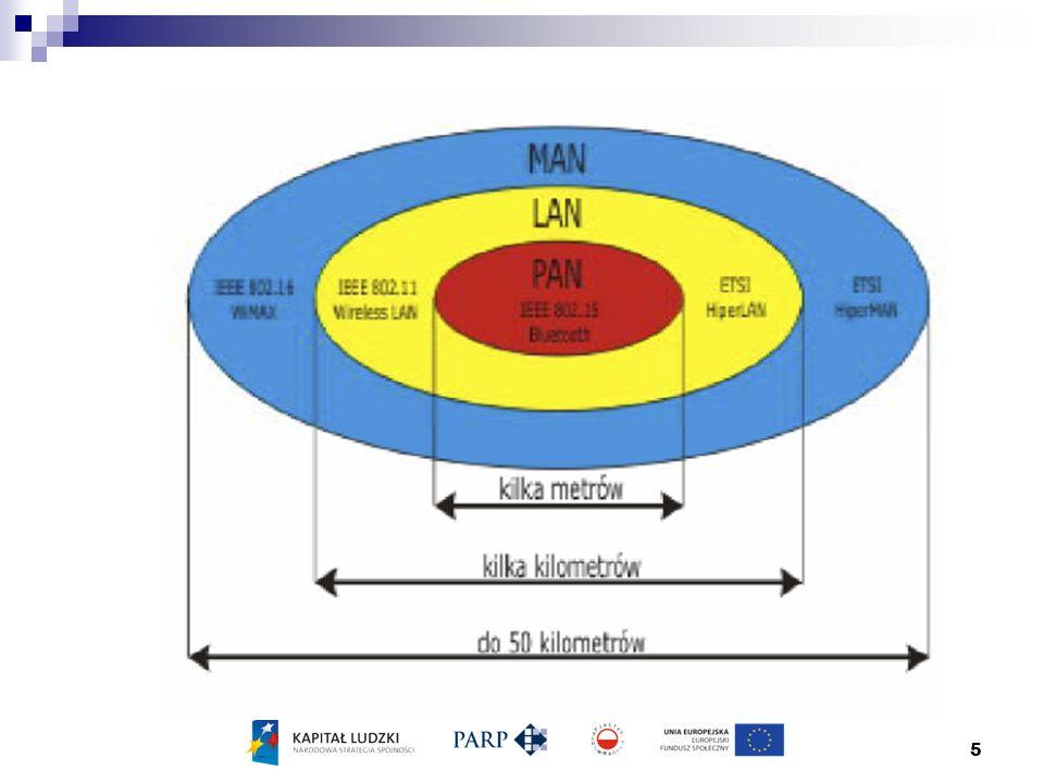 6 klasyfikacja sieci bezprzewodowych WAN WAN-MAN MAN Pico-Cell MAN-LAN PAN LAN-PAN 0km~50km~2km ~10m Personal Operating Space Courtesy of IEEE 802.15, Jan.