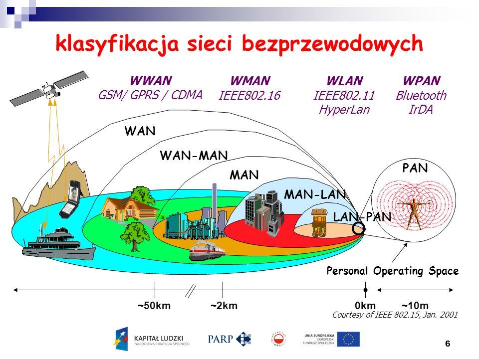 6 klasyfikacja sieci bezprzewodowych WAN WAN-MAN MAN Pico-Cell MAN-LAN PAN LAN-PAN 0km~50km~2km ~10m Personal Operating Space Courtesy of IEEE 802.15,