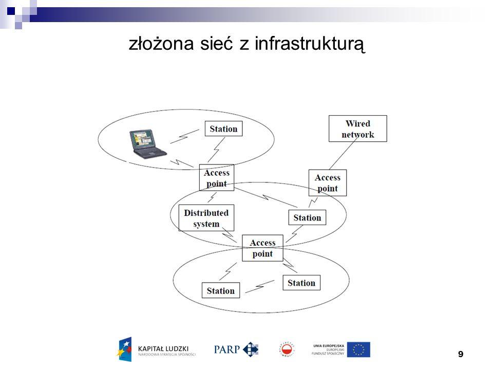 9 złożona sieć z infrastrukturą
