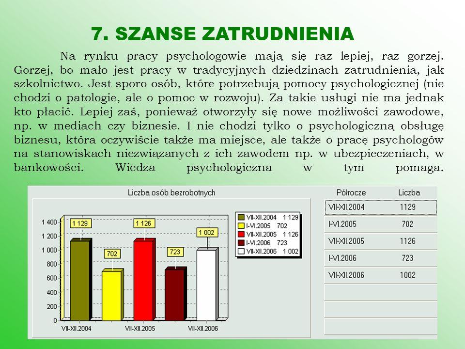 7. SZANSE ZATRUDNIENIA Na rynku pracy psychologowie mają się raz lepiej, raz gorzej. Gorzej, bo mało jest pracy w tradycyjnych dziedzinach zatrudnieni