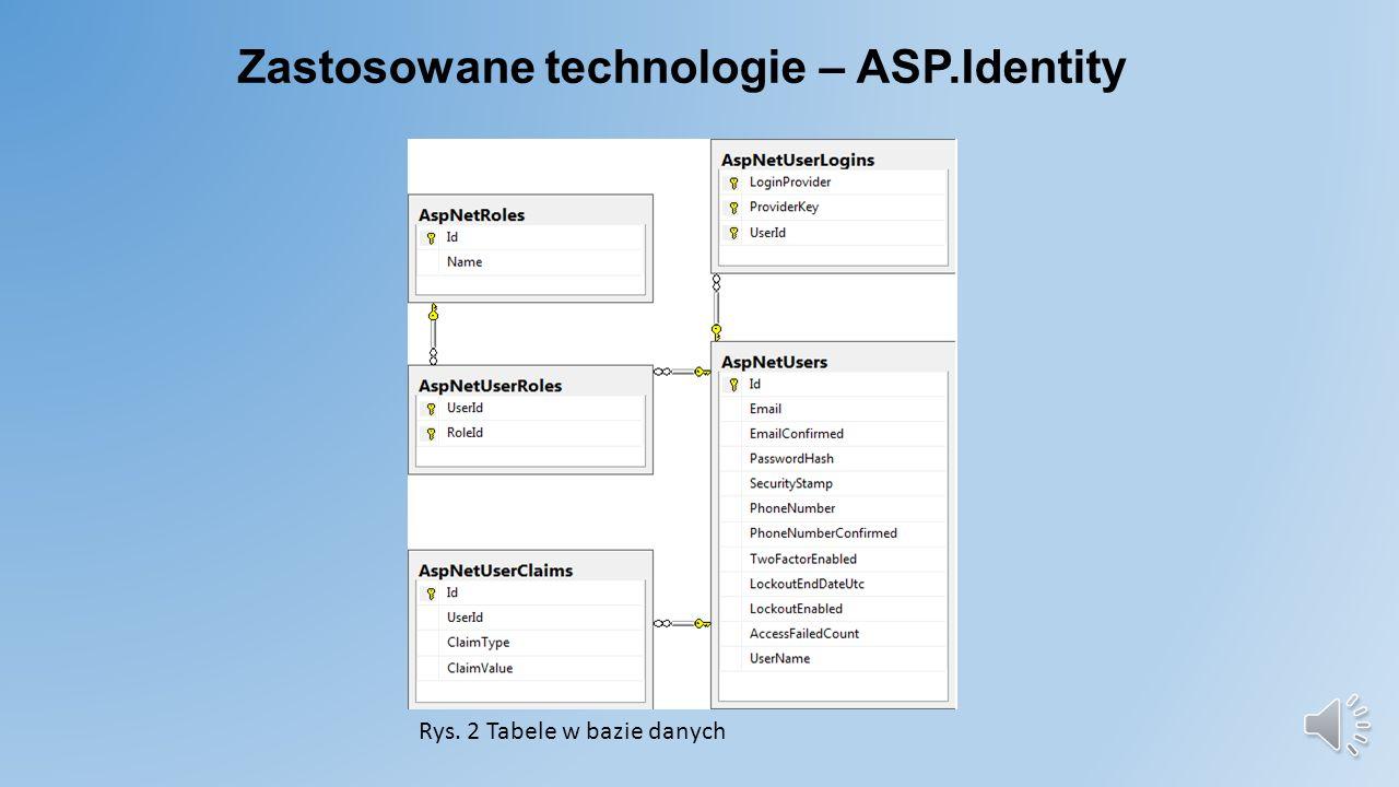 Zastosowane technologie – ASP.Identity Biblioteka ASP.Identity służy do uwierzytelniania oraz autoryzacji użytkowników Obsługuję role (ang.