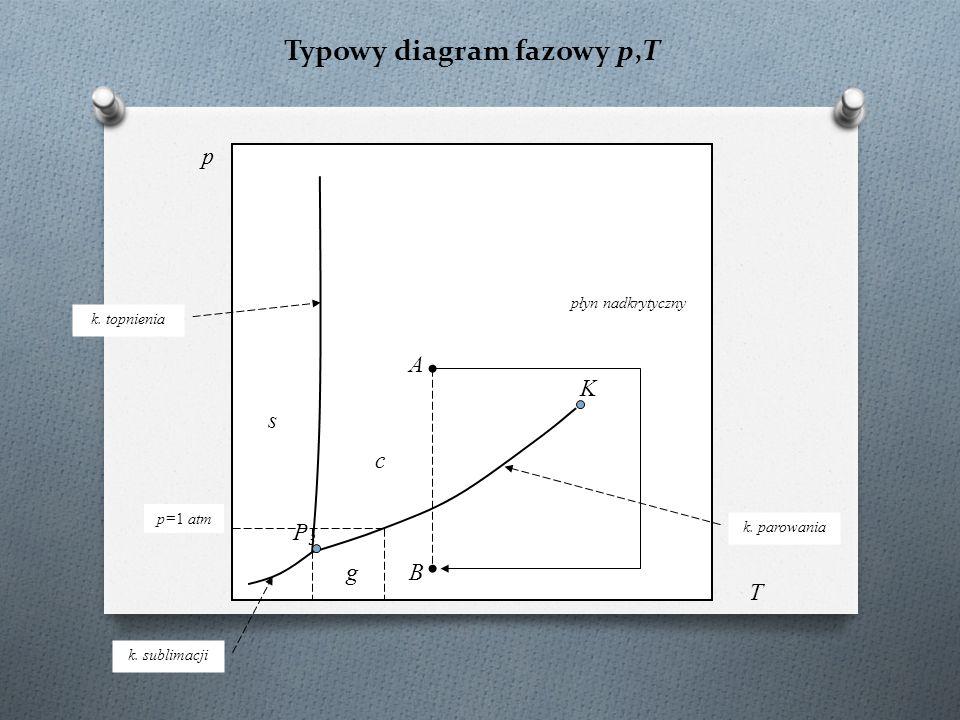 Typowy diagram fazowy p,T p T K k. sublimacji k. parowania k.