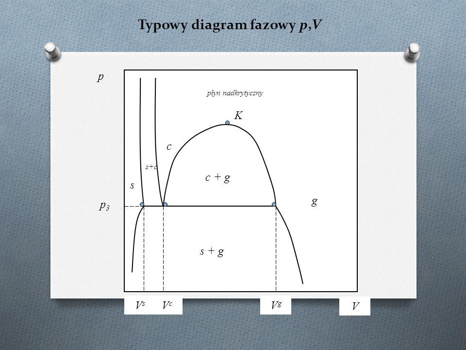 Typowy diagram fazowy p,V p V K p3p3 s c g płyn nadkrytyczny c + g s + g s+c VcVc VgVg VsVs