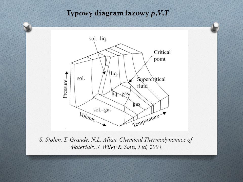 Typowy diagram fazowy p,V,T S. Stølen, T. Grande, N.L.