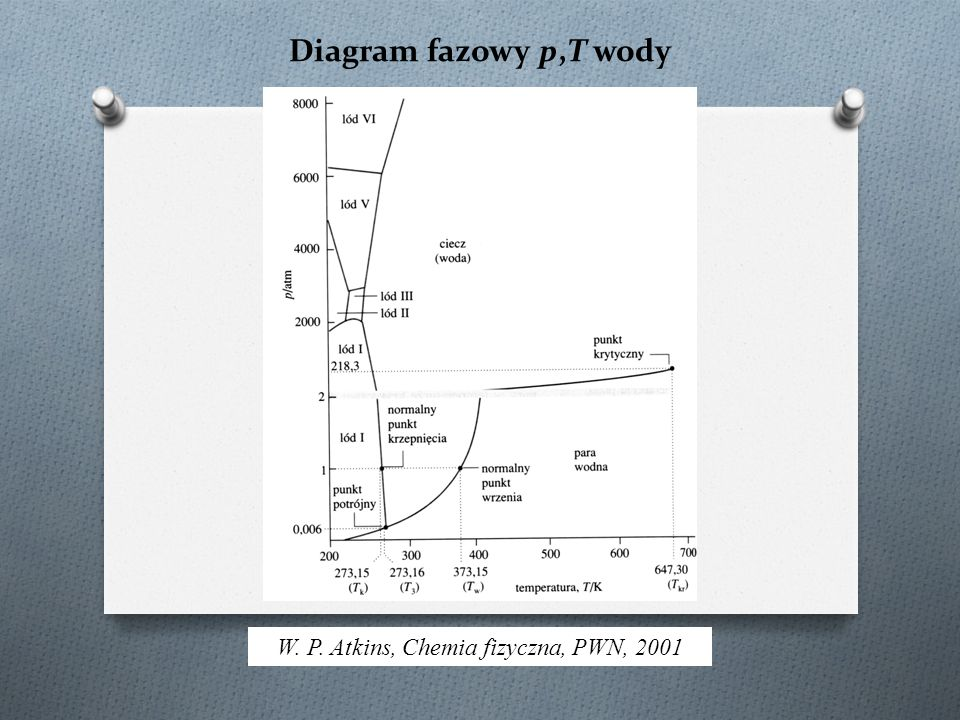Diagram fazowy p,T wody W. P. Atkins, Chemia fizyczna, PWN, 2001