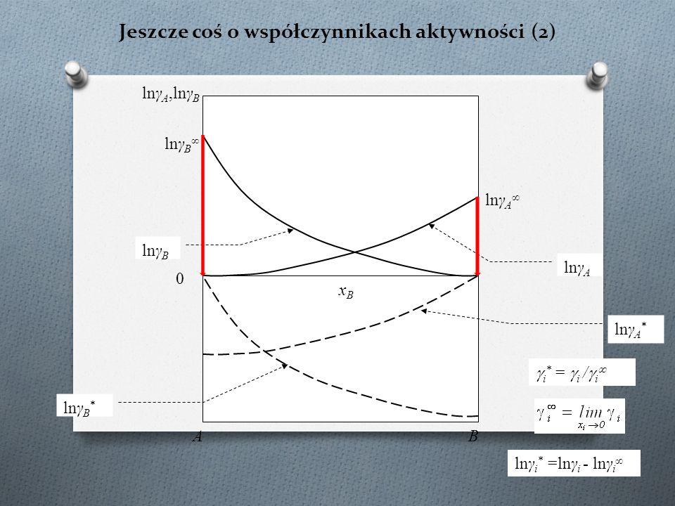 Jeszcze coś o współczynnikach aktywności (2) lnγ A,lnγ B BA lnγ B  i * =  i /  i  xBxB lnγ A 0 lnγ B ∞ lnγ A ∞ lnγ B * lnγ A * lnγ i * =lnγ i - lnγ i ∞