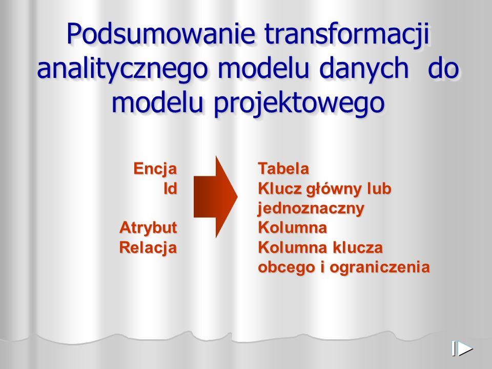 Podsumowanie transformacji analitycznego modelu danych do modelu projektowego EncjaIdAtrybutRelacjaTabela Klucz główny lub jednoznaczny Kolumna Kolumna klucza obcego i ograniczenia