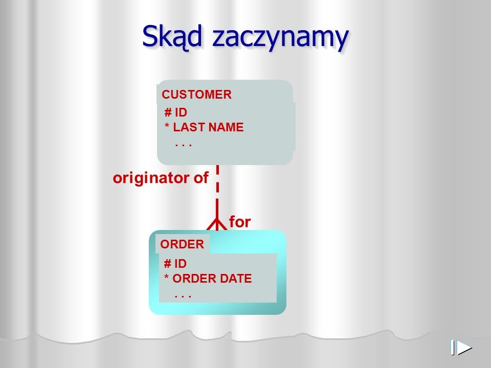 Skąd zaczynamy CUSTOMER # ID * LAST NAME... ORDER # ID * ORDER DATE... originator of for