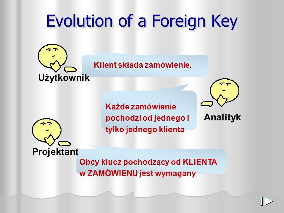 Evolution of a Foreign Key Klient składa zamówienie. Każde zamówienie pochodzi od jednego i tylko jednego klienta Obcy klucz pochodzący od KLIENTA w Z