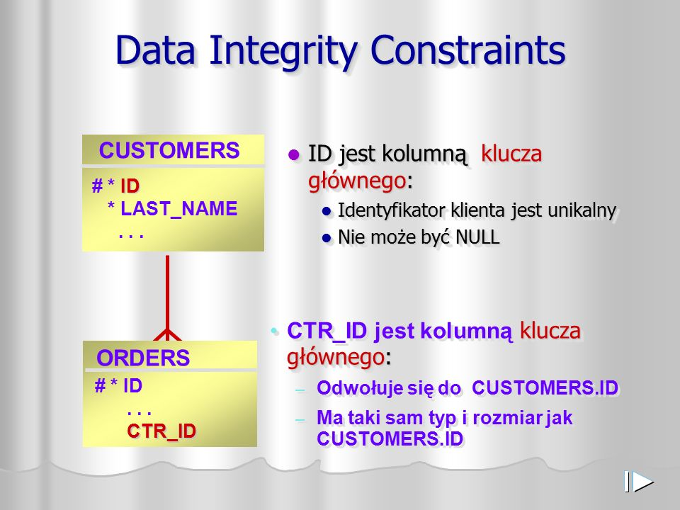 Data Integrity Constraints CUSTOMERS ID # * ID * LAST_NAME...