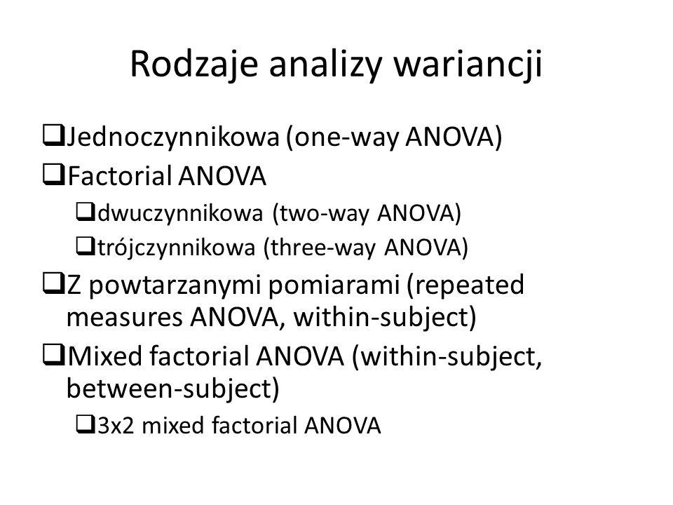 Rodzaje analizy wariancji  Jednoczynnikowa (one-way ANOVA)  Factorial ANOVA  dwuczynnikowa (two-way ANOVA)  trójczynnikowa (three-way ANOVA)  Z powtarzanymi pomiarami (repeated measures ANOVA, within-subject)  Mixed factorial ANOVA (within-subject, between-subject)  3x2 mixed factorial ANOVA