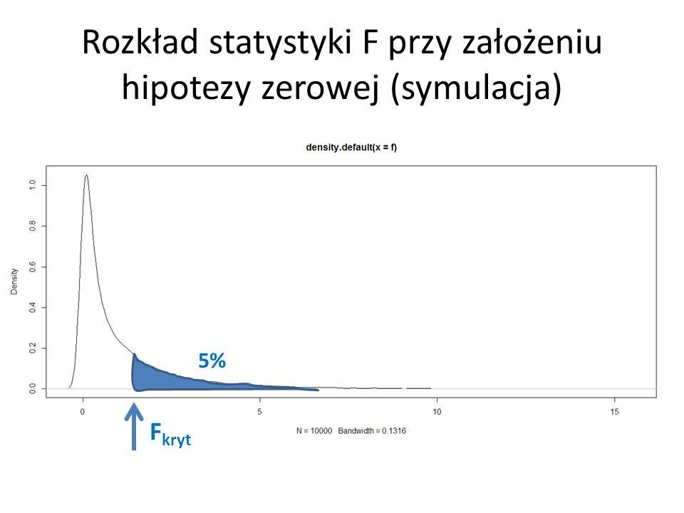 Rozkład statystyki F przy założeniu hipotezy zerowej (symulacja) 5% F kryt
